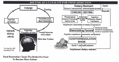 Problems With Dieting