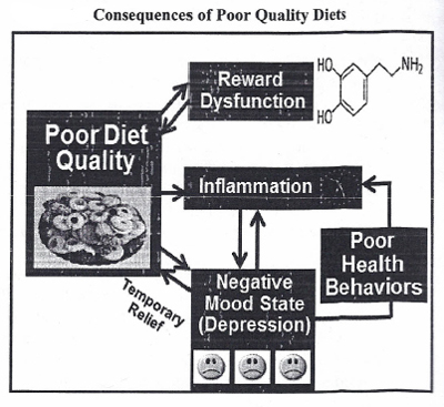 Your Diet and Negative Mood