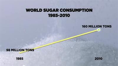 The Skinny on Obesity (Ep. 2): Sickeningly Sweet