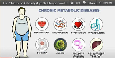 The Skinny on Obesity (Ep. 3): Hunger and Hormones- A Vicious Cycle