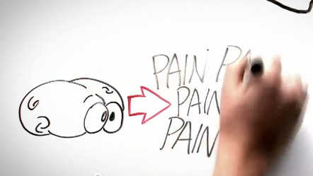 Understand Pain and Retrain Your Brain