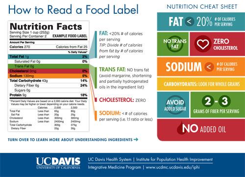 Nutrition Postcard